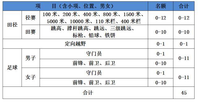 重磅发布丨浙江工业大学2018年高水平运动员招生简章